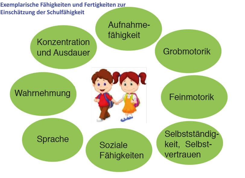 Gelbe Karte Grundschule.Einschulung Und Rückstellung Katholischer Geb